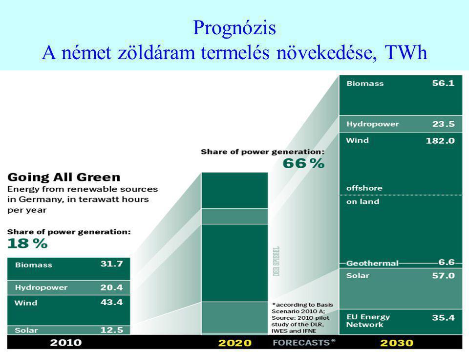 12 Prognózis A német zöldáram termelés növekedése, TWh