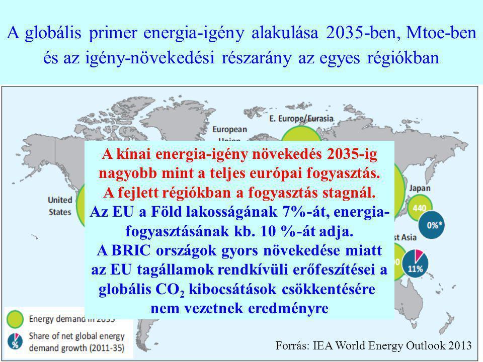 4 A globális primer energia-igény alakulása 2035-ben, Mtoe-ben és az igény-növekedési részarány az egyes régiókban Forrás: IEA World Energy Outlook 20