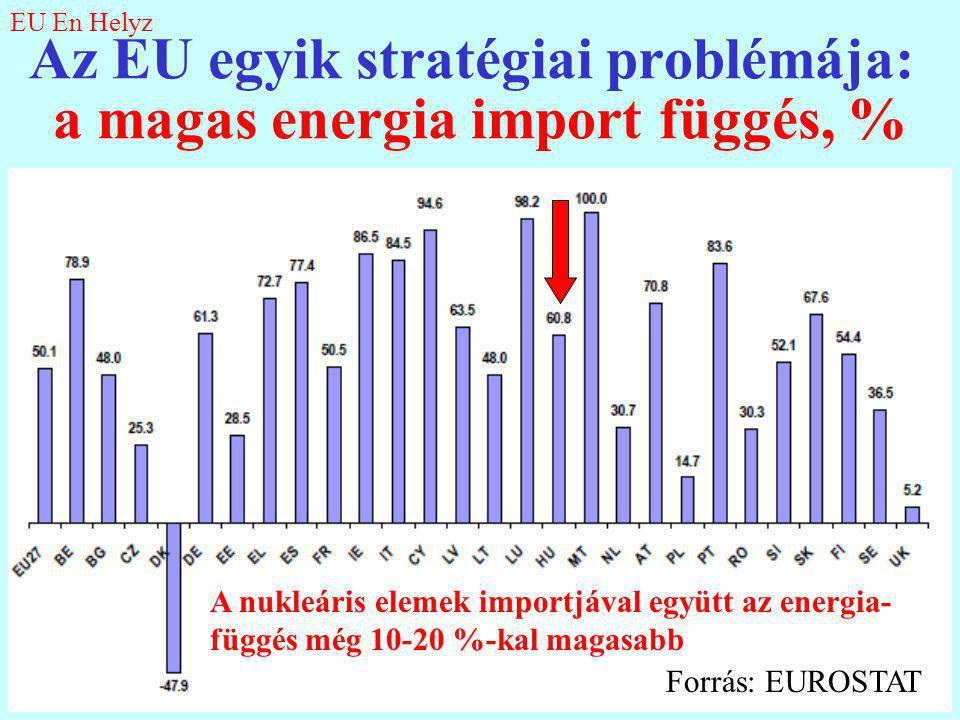 5 Az EU egyik stratégiai problémája: a magas energia import függés, % Forrás: EUROSTAT A nukleáris elemek importjával együtt az energia- függés még 10