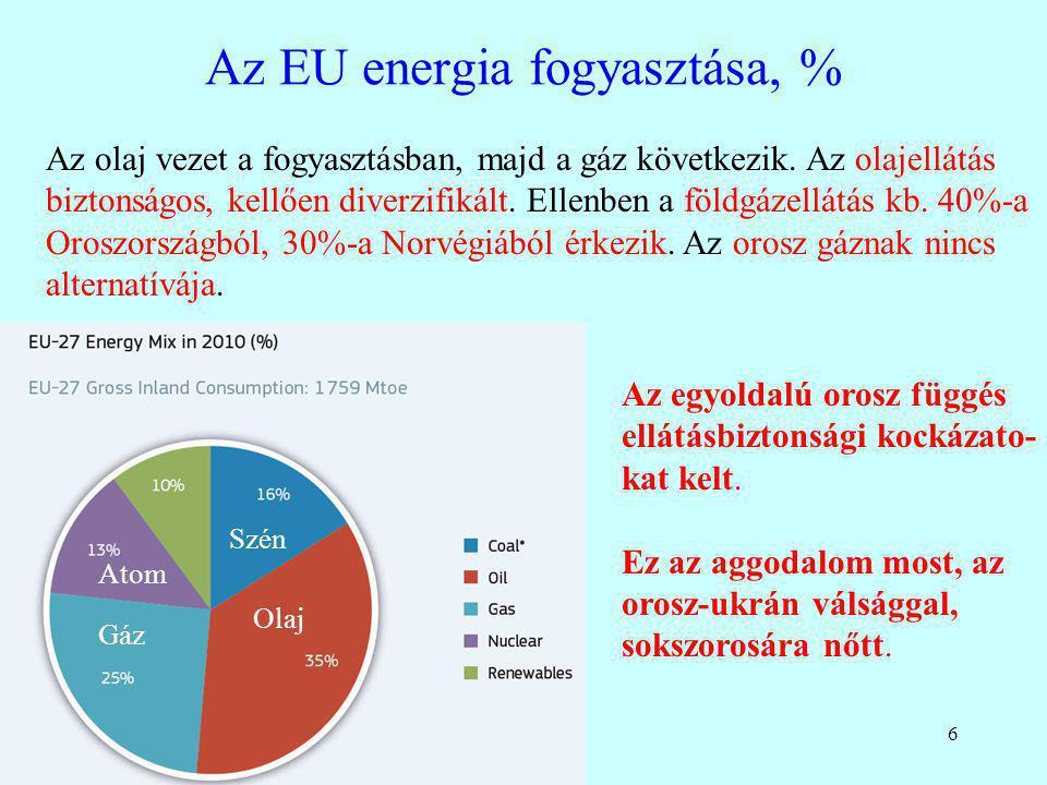 6 Az EU energia fogyasztása, % Az olaj vezet a fogyasztásban, majd a gáz következik. Az olajellátás biztonságos, kellően diverzifikált. Ellenben a föl