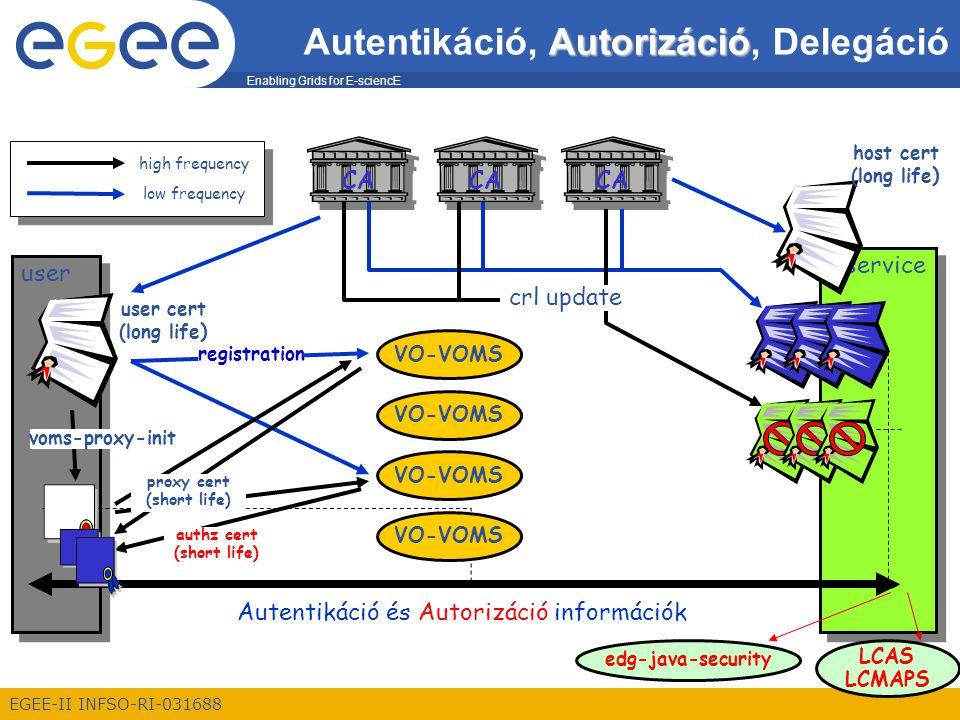 Enabling Grids for E-sciencE EGEE-II INFSO-RI-031688 Autorizáció Autentikáció, Autorizáció, Delegáció VO-VOMS user service Autentikáció és Autorizáció információk user cert (long life )  VO-VOMS CA low frequency high frequency host cert (long life )  authz cert (short life)  proxy cert (short life)  voms-proxy-init crl update registration LCAS LCMAPS edg-java-security