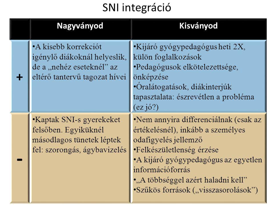 """SNI integráció NagyványodKisványod + A kisebb korrekciót igénylő diákoknál helyeslik, de a """"nehéz eseteknél az eltérő tantervű tagozat hívei Kijáró gyógypedagógus heti 2X, külön foglalkozások Pedagógusok elkötelezettsége, önképzése Óralátogatások, diákinterjúk tapasztalata: észrevétlen a probléma (ez jó?) - Kaptak SNI-s gyerekeket felsőben."""