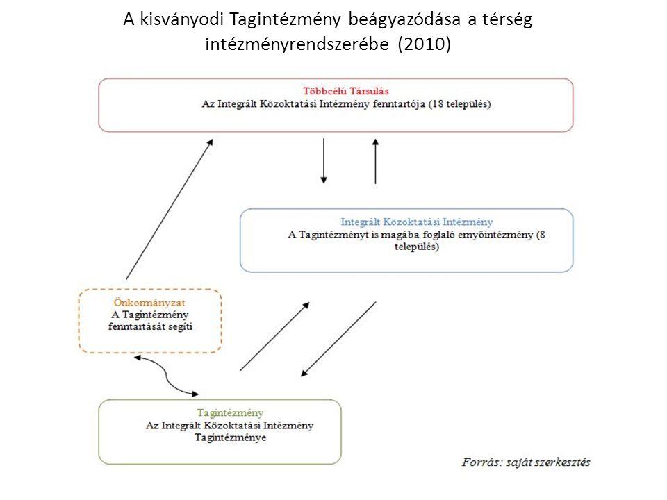 A kisványodi Tagintézmény beágyazódása a térség intézményrendszerébe (2010)