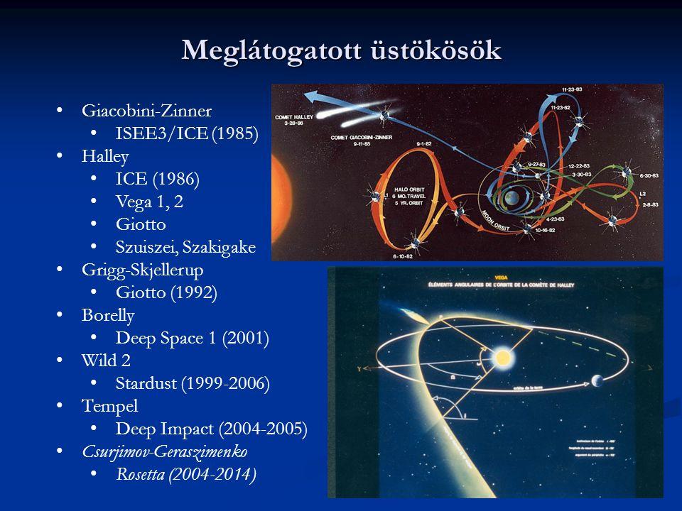 Meglátogatott üstökösök Giacobini-Zinner ISEE3/ICE (1985) Halley ICE (1986) Vega 1, 2 Giotto Szuiszei, Szakigake Grigg-Skjellerup Giotto (1992) Borell