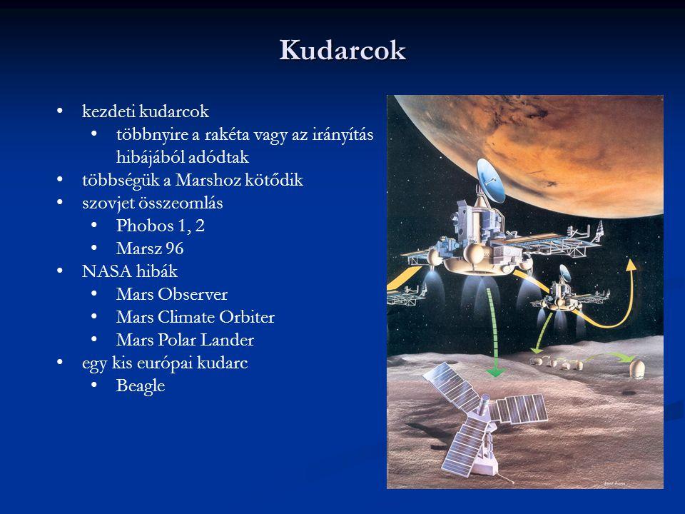 Kudarcok kezdeti kudarcok többnyire a rakéta vagy az irányítás hibájából adódtak többségük a Marshoz kötődik szovjet összeomlás Phobos 1, 2 Marsz 96 N