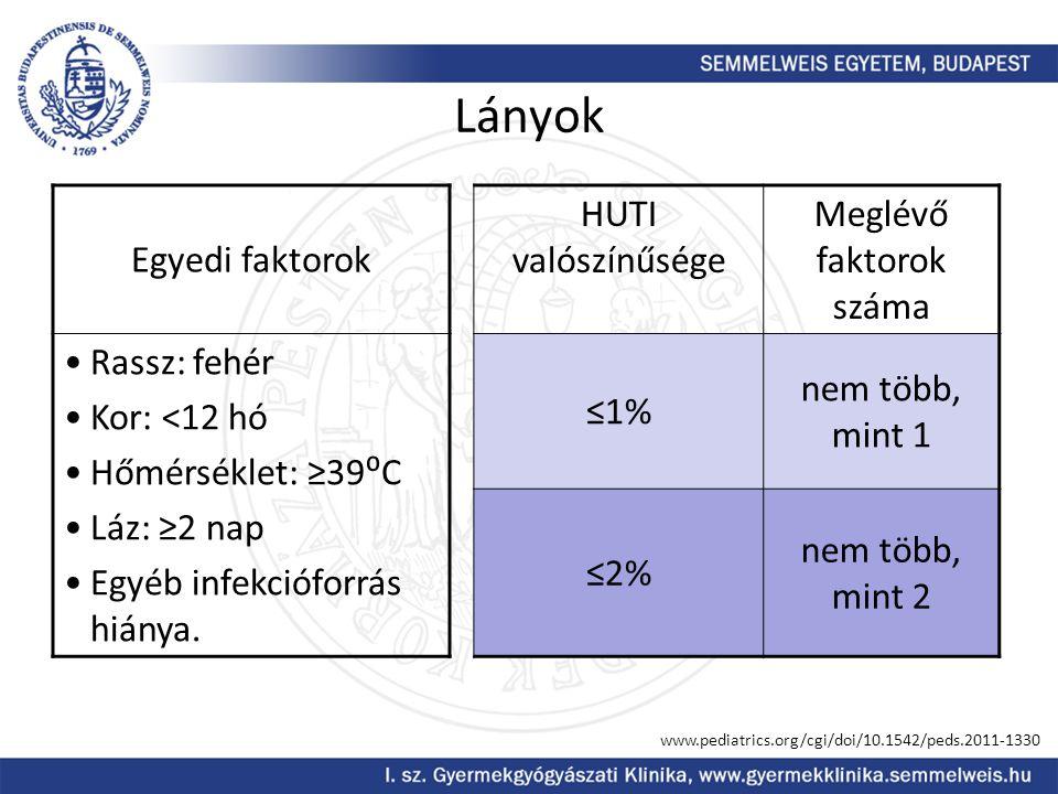 Lányok Egyedi faktorok HUTI valószínűsége Meglévő faktorok száma Rassz: fehér Kor: <12 hó Hőmérséklet: ≥39⁰C Láz: ≥2 nap Egyéb infekcióforrás hiánya.