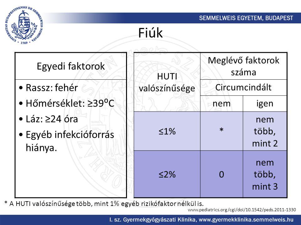 Fiúk Egyedi faktorok HUTI valószínűsége Meglévő faktorok száma Rassz: fehér Hőmérséklet: ≥39⁰C Láz: ≥24 óra Egyéb infekcióforrás hiánya. Circumcindált