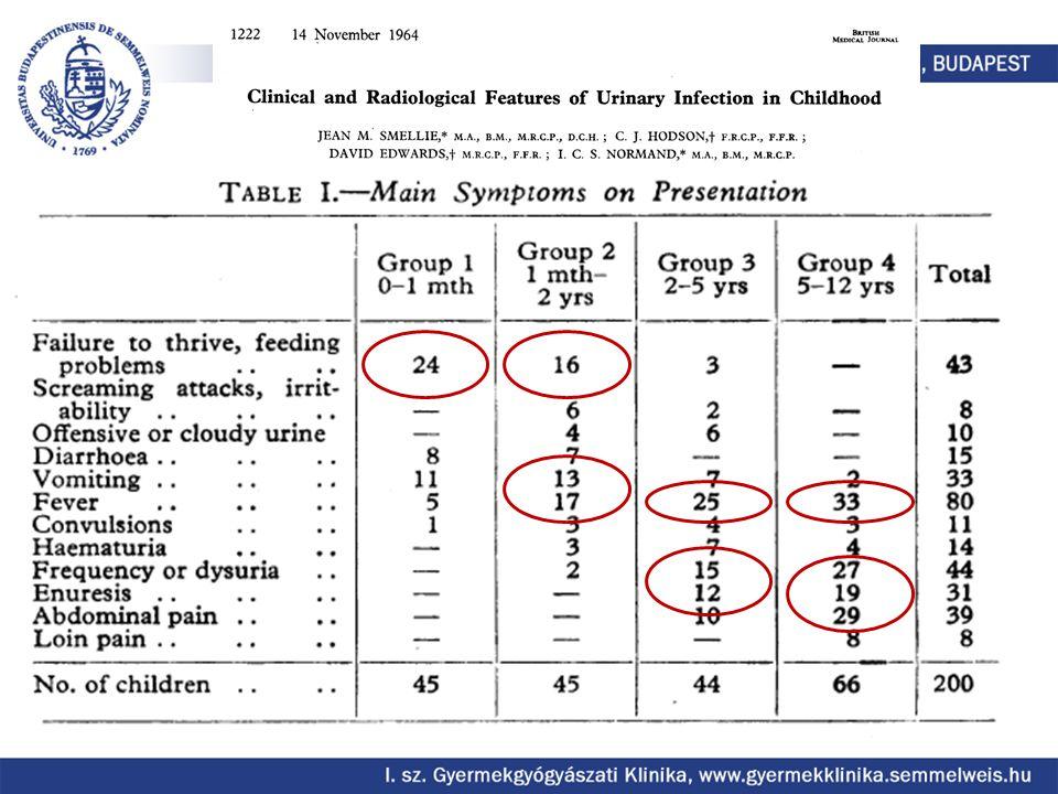 Tünetek KorPanaszok és tünetek gyakori ritka <3 hóláz hányás elesettség irritabilitás étvágytalansághasi fájdalom sárgaság hematuria bűzös vizelet >3