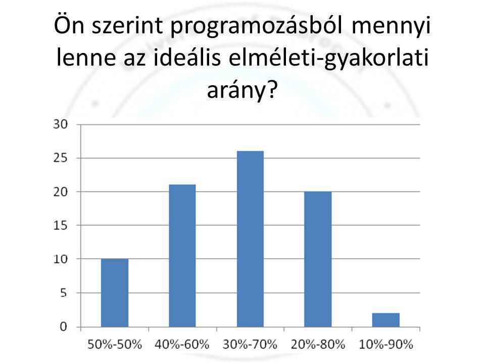 Ön szerint programozásból mennyi lenne az ideális elméleti-gyakorlati arány
