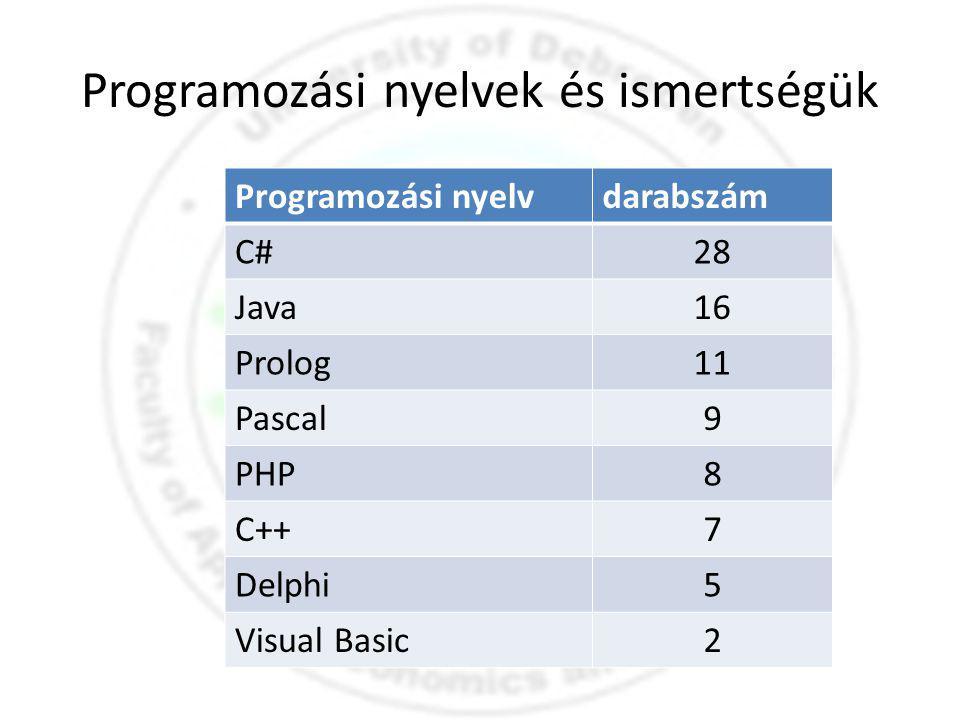 Programozási nyelvek és ismertségük Programozási nyelvdarabszám C#28 Java16 Prolog11 Pascal9 PHP8 C++7 Delphi5 Visual Basic2