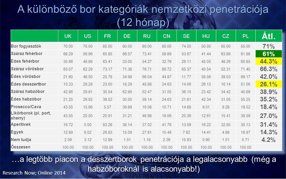 A különböző bor kategóriák nemzetközi penetrációja (12 hónap) …a legtöbb piacon a desszertborok penetrációja a legalacsonyabb (még a habzóboroknál is
