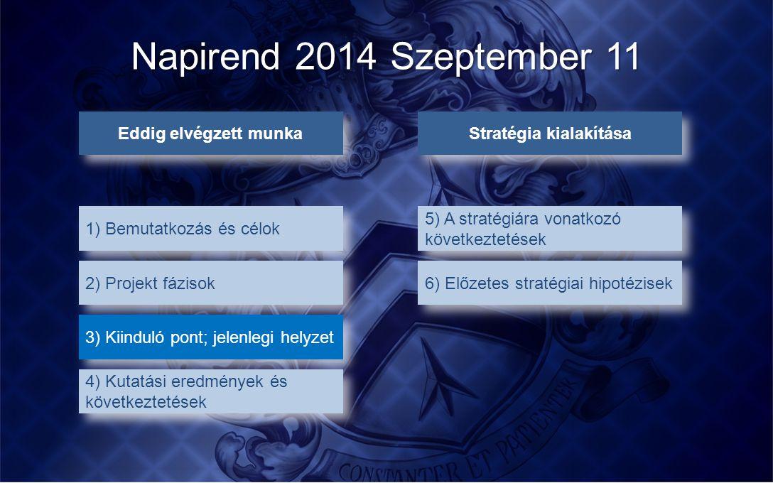 Napirend 2014 Szeptember 11 Eddig elvégzett munka 1) Bemutatkozás és célok 2) Projekt fázisok 3) Kiinduló pont; jelenlegi helyzet 4) Kutatási eredmény