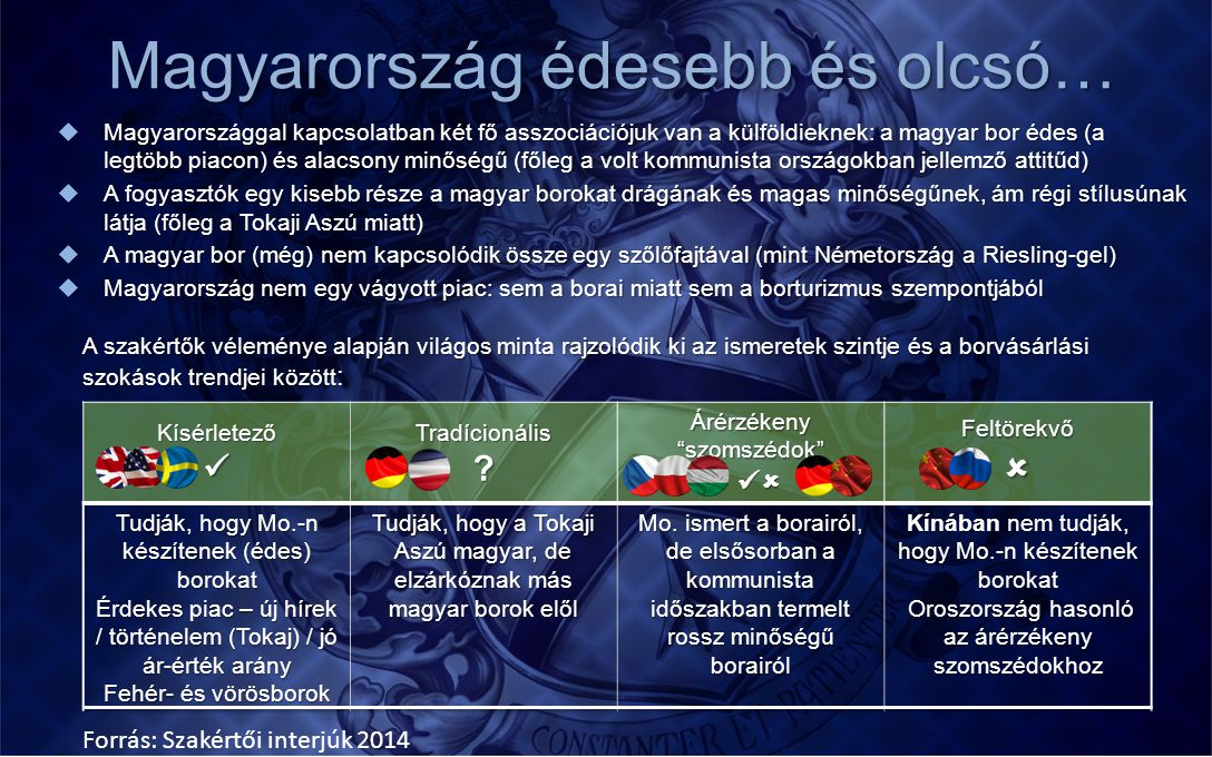 Magyarország édesebb és olcsó…  Magyarországgal kapcsolatban két fő asszociációjuk van a külföldieknek: a magyar bor édes (a legtöbb piacon) és alac
