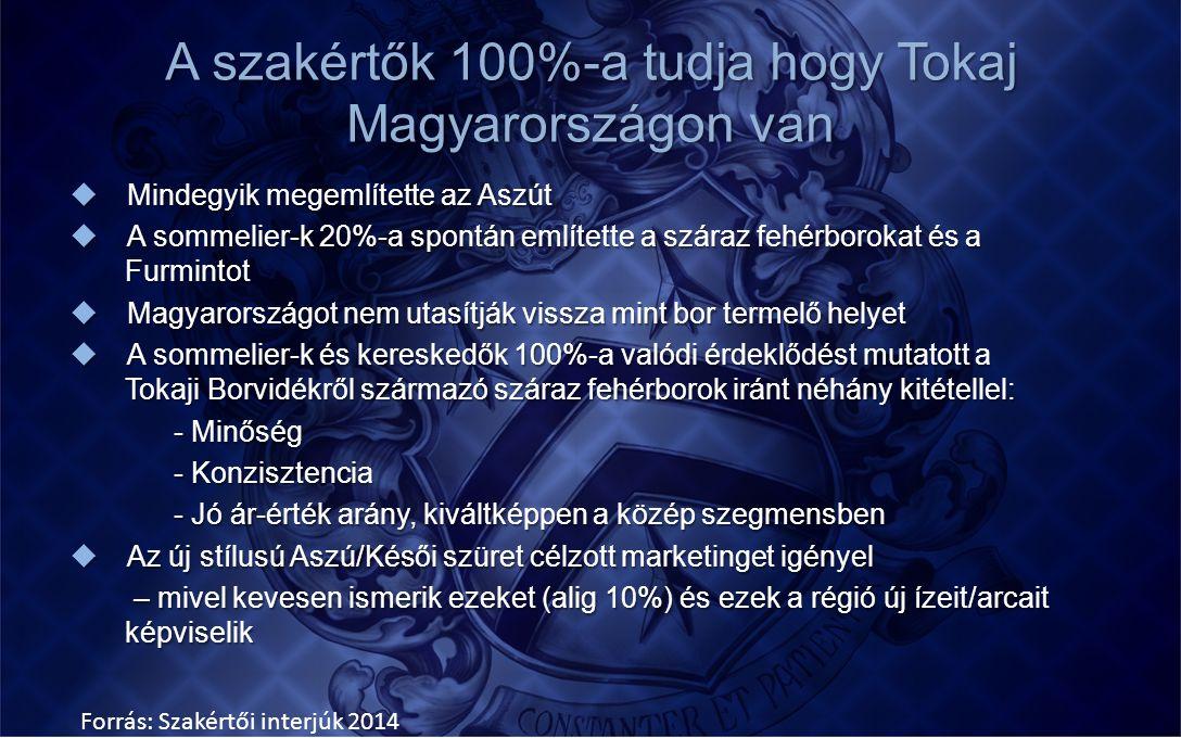 A szakértők 100%-a tudja hogy Tokaj Magyarországon van  Mindegyik megemlítette az Aszút  A sommelier-k 20%-a spontán említette a száraz fehérborok