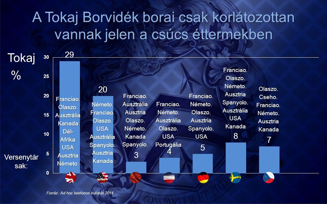 A Tokaj Borvidék borai csak korlátozottan vannak jelen a csúcs éttermekben Forrás: Ad hoc telefonos kutatás 2014 Tokaj % Franciao.Olaszo.AusztráliaKan
