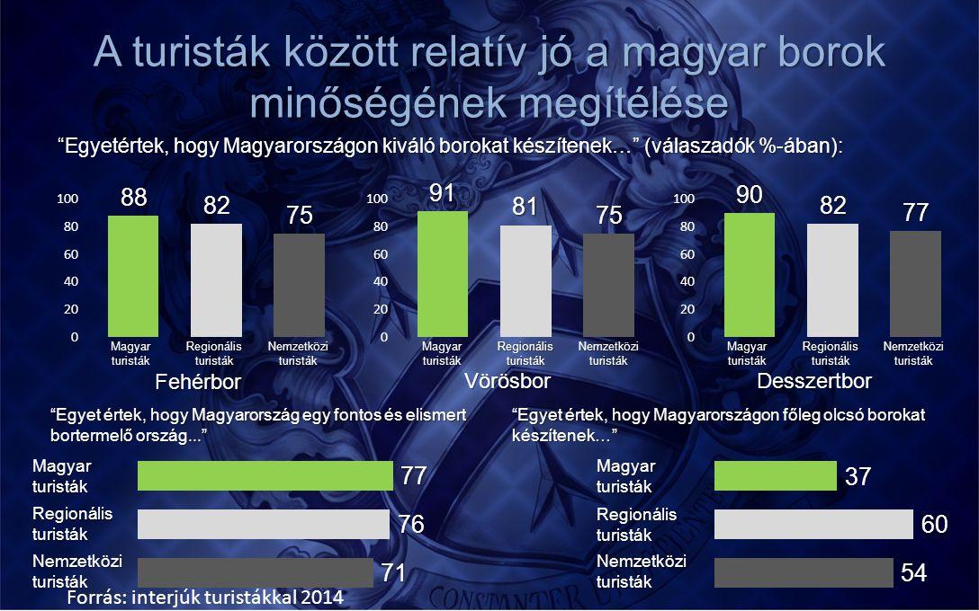 """A turisták között relatív jó a magyar borok minőségének megítélése """"Egyetértek, hogy Magyarországon kiváló borokat készítenek…"""" (válaszadók %-ában): M"""