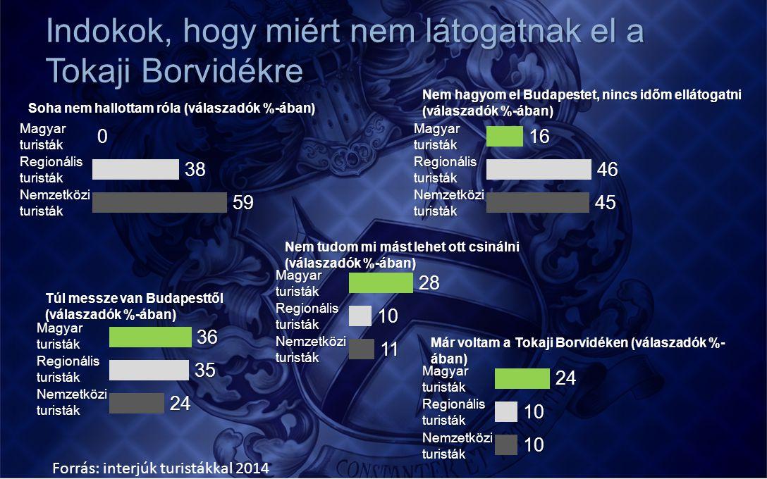 Indokok, hogy miért nem látogatnak el a Tokaji Borvidékre Magyar turisták Regionális turisták Nemzetközi turisták Soha nem hallottam róla (válaszadók