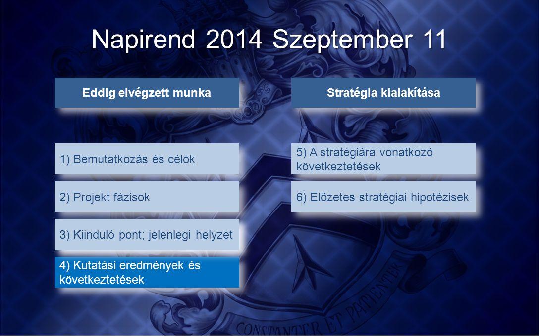 4) Kutatási eredmények és következtetések Napirend 2014 Szeptember 11 Eddig elvégzett munka 1) Bemutatkozás és célok 2) Projekt fázisok 3) Kiinduló po