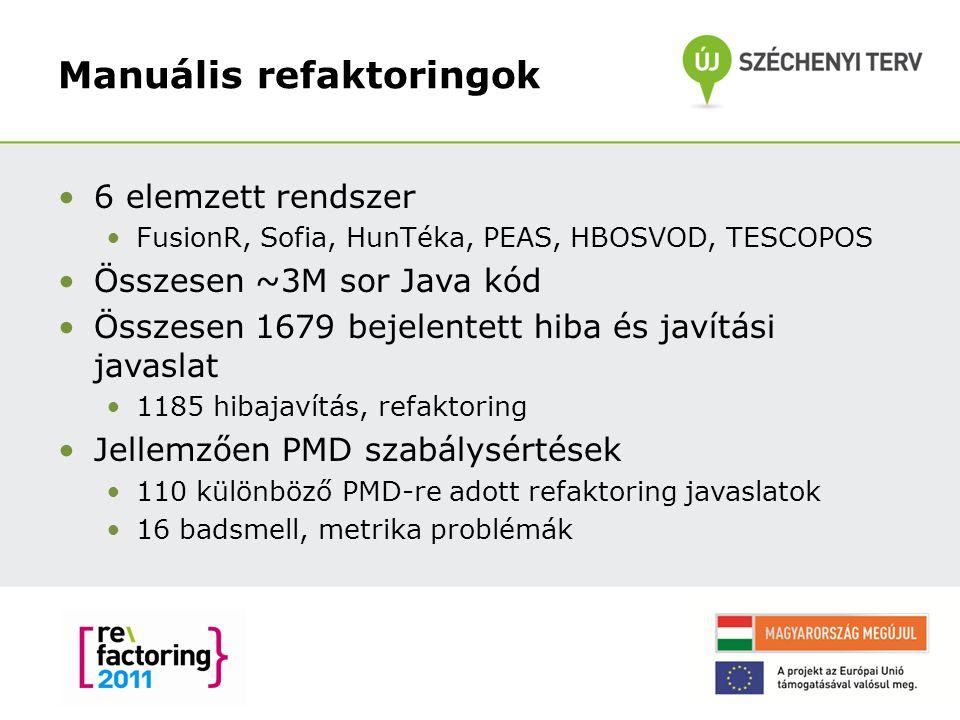 Manuális refaktoringok 6 elemzett rendszer FusionR, Sofia, HunTéka, PEAS, HBOSVOD, TESCOPOS Összesen ~3M sor Java kód Összesen 1679 bejelentett hiba és javítási javaslat 1185 hibajavítás, refaktoring Jellemzően PMD szabálysértések 110 különböző PMD-re adott refaktoring javaslatok 16 badsmell, metrika problémák 18