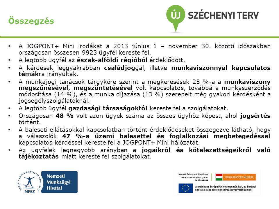 Összegzés A JOGPONT+ Mini irodákat a 2013 június 1 – november 30. közötti időszakban országosan összesen 9923 ügyfél kereste fel. A legtöbb ügyfél az