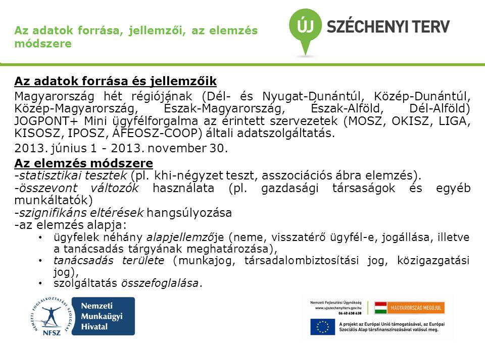 Az adatok forrása, jellemzői, az elemzés módszere Az adatok forrása és jellemzőik Magyarország hét régiójának (Dél- és Nyugat-Dunántúl, Közép-Dunántúl
