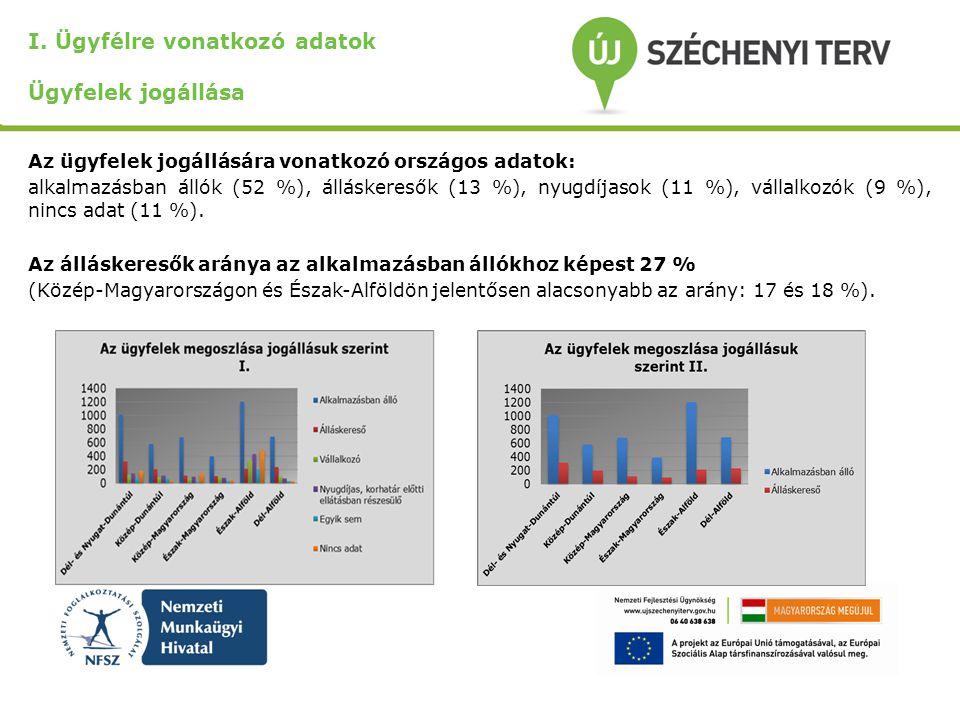 I. Ügyfélre vonatkozó adatok Ügyfelek jogállása Az ügyfelek jogállására vonatkozó országos adatok: alkalmazásban állók (52 %), álláskeresők (13 %), ny