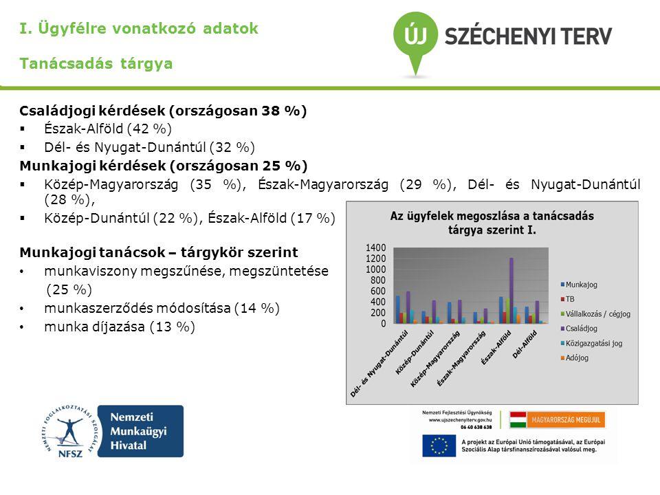 I. Ügyfélre vonatkozó adatok Tanácsadás tárgya Családjogi kérdések (országosan 38 %)  Észak-Alföld (42 %)  Dél- és Nyugat-Dunántúl (32 %) Munkajogi