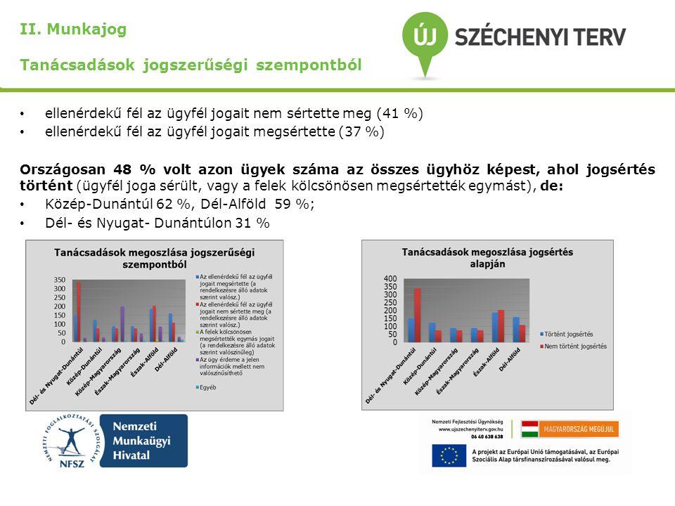 II. Munkajog Tanácsadások jogszerűségi szempontból ellenérdekű fél az ügyfél jogait nem sértette meg (41 %) ellenérdekű fél az ügyfél jogait megsértet