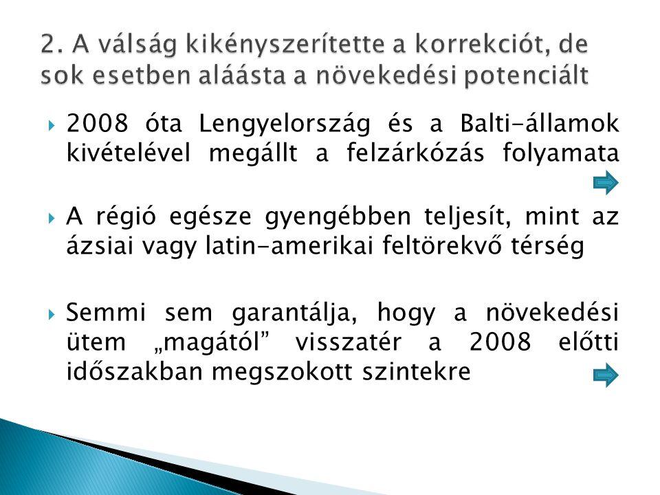  2008 óta Lengyelország és a Balti-államok kivételével megállt a felzárkózás folyamata  A régió egésze gyengébben teljesít, mint az ázsiai vagy lati