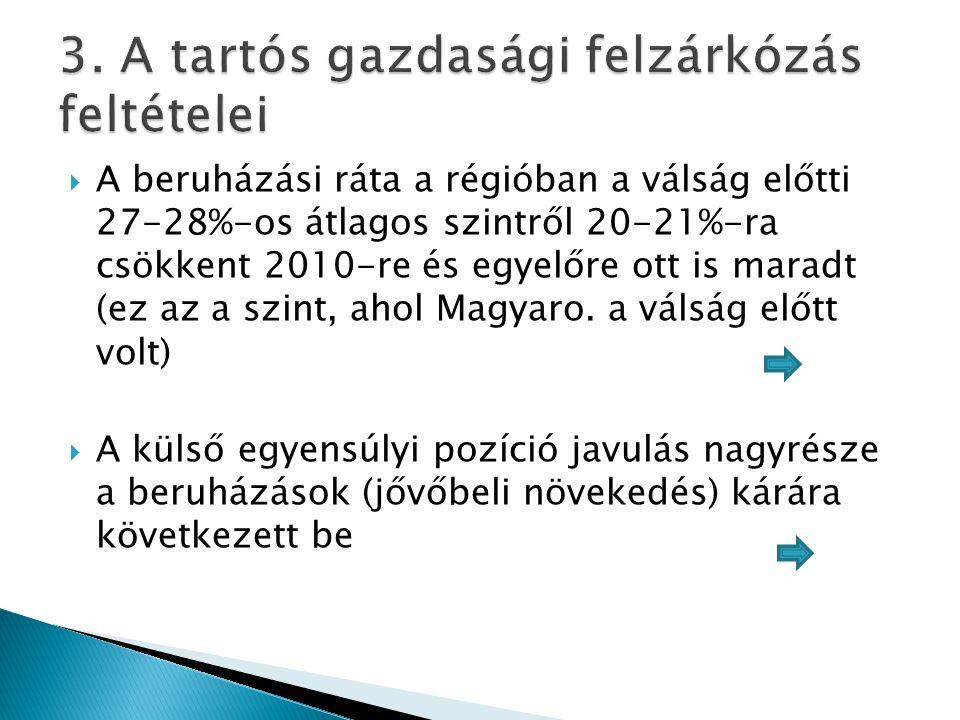  A beruházási ráta a régióban a válság előtti 27-28%-os átlagos szintről 20-21%-ra csökkent 2010-re és egyelőre ott is maradt (ez az a szint, ahol Ma