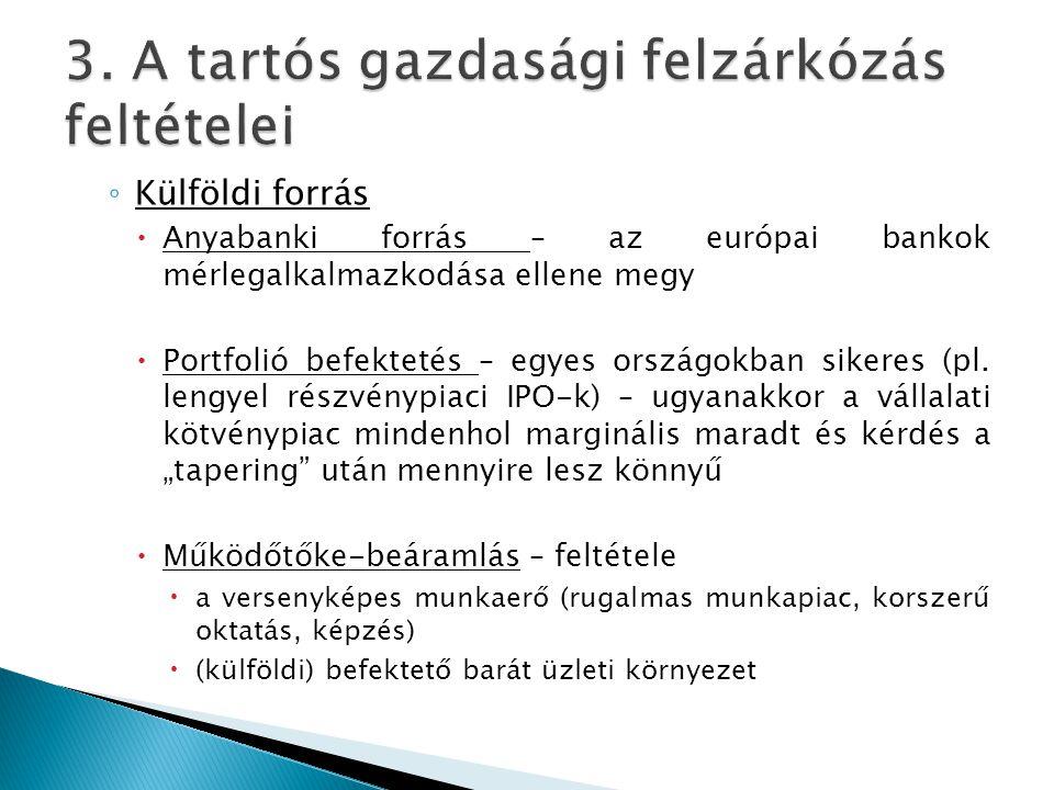 ◦ Külföldi forrás  Anyabanki forrás – az európai bankok mérlegalkalmazkodása ellene megy  Portfolió befektetés – egyes országokban sikeres (pl. leng