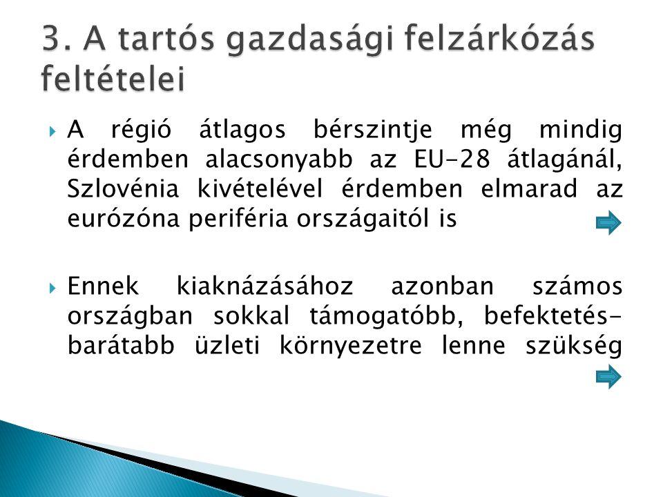  A régió átlagos bérszintje még mindig érdemben alacsonyabb az EU-28 átlagánál, Szlovénia kivételével érdemben elmarad az eurózóna periféria országai