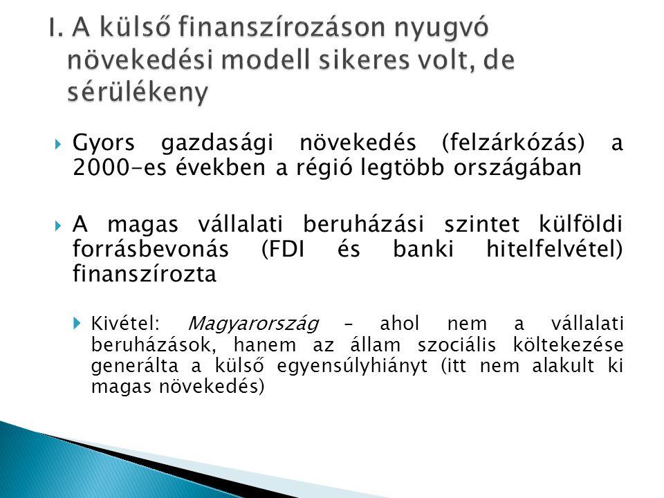  Gyors gazdasági növekedés (felzárkózás) a 2000-es években a régió legtöbb országában  A magas vállalati beruházási szintet külföldi forrásbevonás (