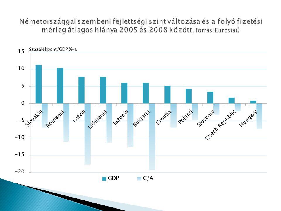  A növekedési modell hátránya  A bankszektor hitelezése elszakadt a belföldi forrásoktól (magas hitel/betét arány) és a külföldi forrásbevonás együttjárt a devizahitelezés felfutásával  A jelentős működőtőke-beáramlás több esetben csökkentette a gazdaság diverzifikáltságát és megnövelte ciklikus érzékenységét (szlovák és cseh autóipar)  Összességében megnőtt a régió gazdaságának érzékenysége az eurórégió bankrendszerének helyzetére és gazdasági konjuktúrájának alakulására