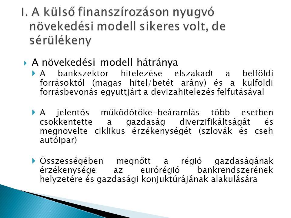  A válsággal a külföldi forrásbevonás (folyó fizetési mérleghiány) lehetőségei beszűkültek  A hazai bankrendszer hitelezését a belföldi forrásgyűjtéshez kénytelen igazítani (deleveraging)  A korábban laza költségvetési politika elhúzódó konszolidációra kényszerült