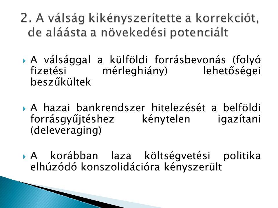  A válsággal a külföldi forrásbevonás (folyó fizetési mérleghiány) lehetőségei beszűkültek  A hazai bankrendszer hitelezését a belföldi forrásgyűjté