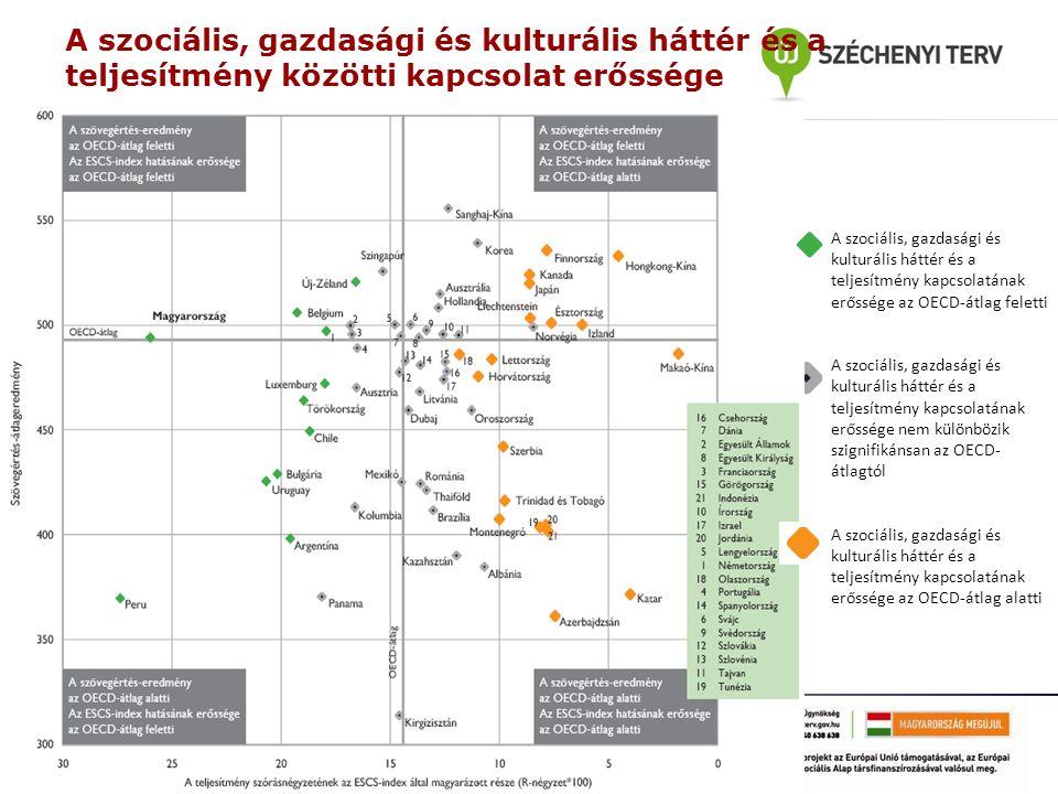 A szociális, gazdasági és kulturális háttér és a teljesítmény közötti kapcsolat erőssége A szociális, gazdasági és kulturális háttér és a teljesítmény kapcsolatának erőssége az OECD-átlag feletti A szociális, gazdasági és kulturális háttér és a teljesítmény kapcsolatának erőssége nem különbözik szignifikánsan az OECD- átlagtól A szociális, gazdasági és kulturális háttér és a teljesítmény kapcsolatának erőssége az OECD-átlag alatti
