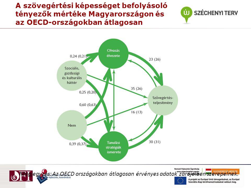 A szövegértési képességet befolyásoló tényezők mértéke Magyarországon és az OECD-országokban átlagosan Megjegyzés: Az OECD országokban átlagosan érvényes adatok zárójelben szerepelnek.