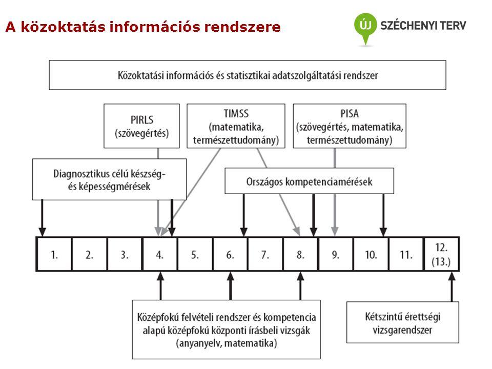 A közoktatás információs rendszere