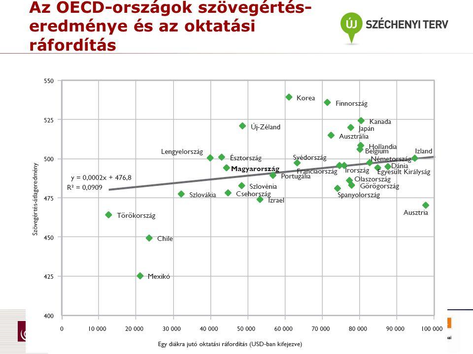 Az OECD-országok szövegértés- eredménye és az oktatási ráfordítás