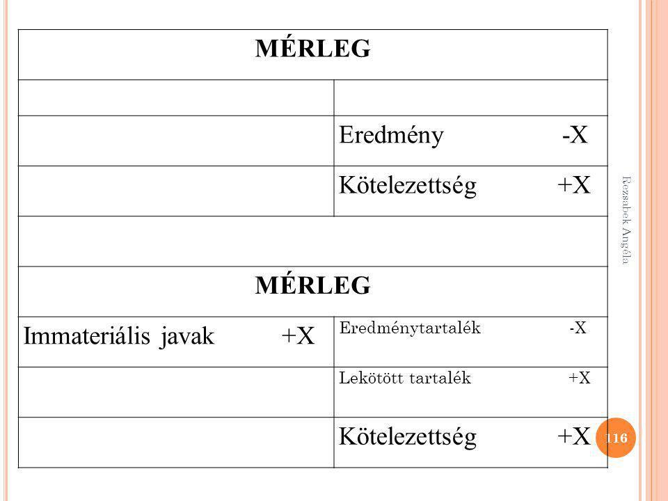 Rezsabek Angéla 116 MÉRLEG Eredmény -X Kötelezettség +X MÉRLEG Immateriális javak +X Eredménytartalék -X Lekötött tartalék +X Kötelezettség +X