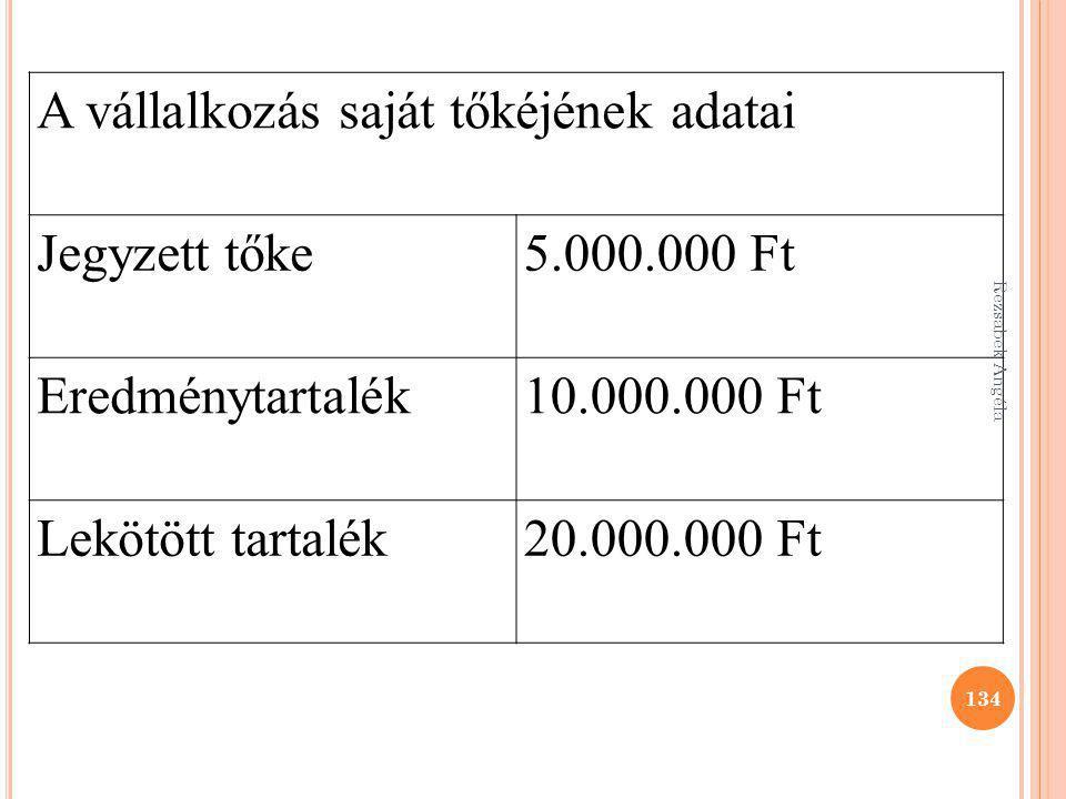 A vállalkozás saját tőkéjének adatai Jegyzett tőke5.000.000 Ft Eredménytartalék10.000.000 Ft Lekötött tartalék20.000.000 Ft 134 Rezsabek Angéla