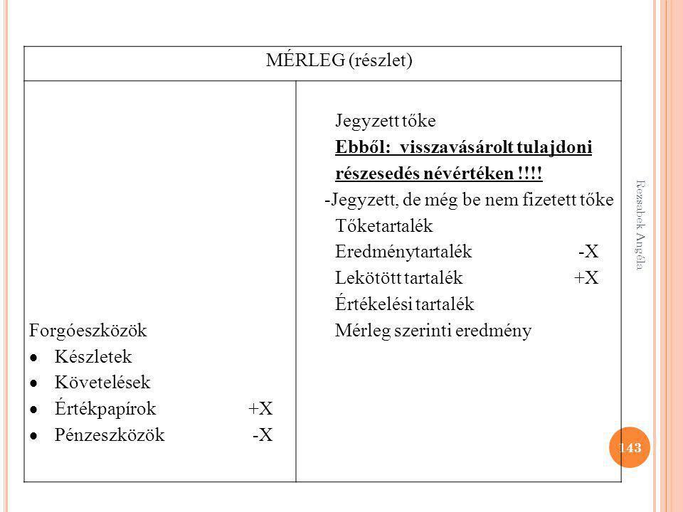 Rezsabek Angéla 143 MÉRLEG (részlet) Forgóeszközök  Készletek  Követelések  Értékpapírok +X  Pénzeszközök -X Jegyzett tőke Ebből: visszavásárolt t