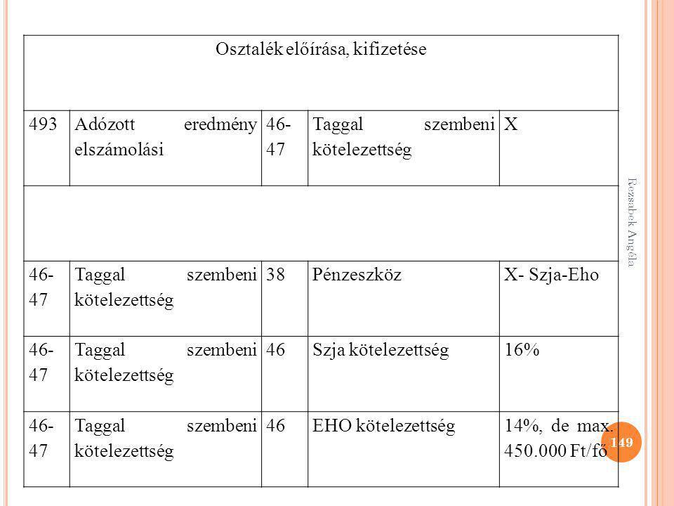 149 Osztalék előírása, kifizetése 493 Adózott eredmény elszámolási 46- 47 Taggal szembeni kötelezettség X 46- 47 Taggal szembeni kötelezettség 38Pénze