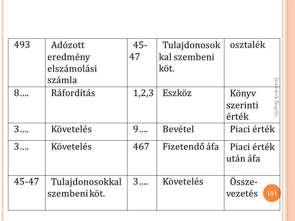 493Adózott eredmény elszámolási számla 45- 47 Tulajdonosok kal szembeni köt. osztalék 8….Ráfordítás1,2,3EszközKönyv szerinti érték 3….Követelés9….Bevé