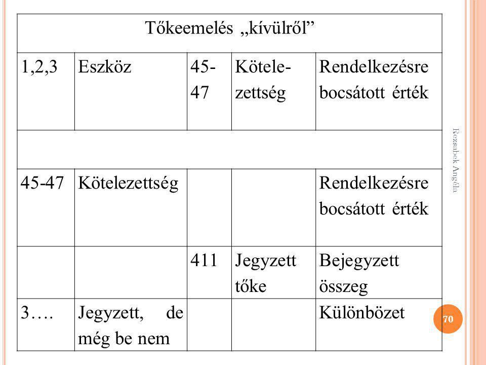 """Rezsabek Angéla 70 Tőkeemelés """"kívülről"""" 1,2,3Eszköz 45- 47 Kötele- zettség Rendelkezésre bocsátott érték 45-47Kötelezettség Rendelkezésre bocsátott é"""