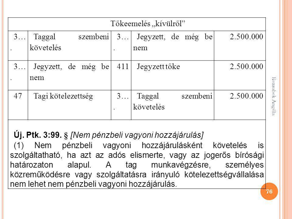 """Rezsabek Angéla 76 Tőkeemelés """"kívülről"""" 3…. Taggal szembeni követelés 3…. Jegyzett, de még be nem 2.500.000 3…. Jegyzett, de még be nem 411Jegyzett t"""