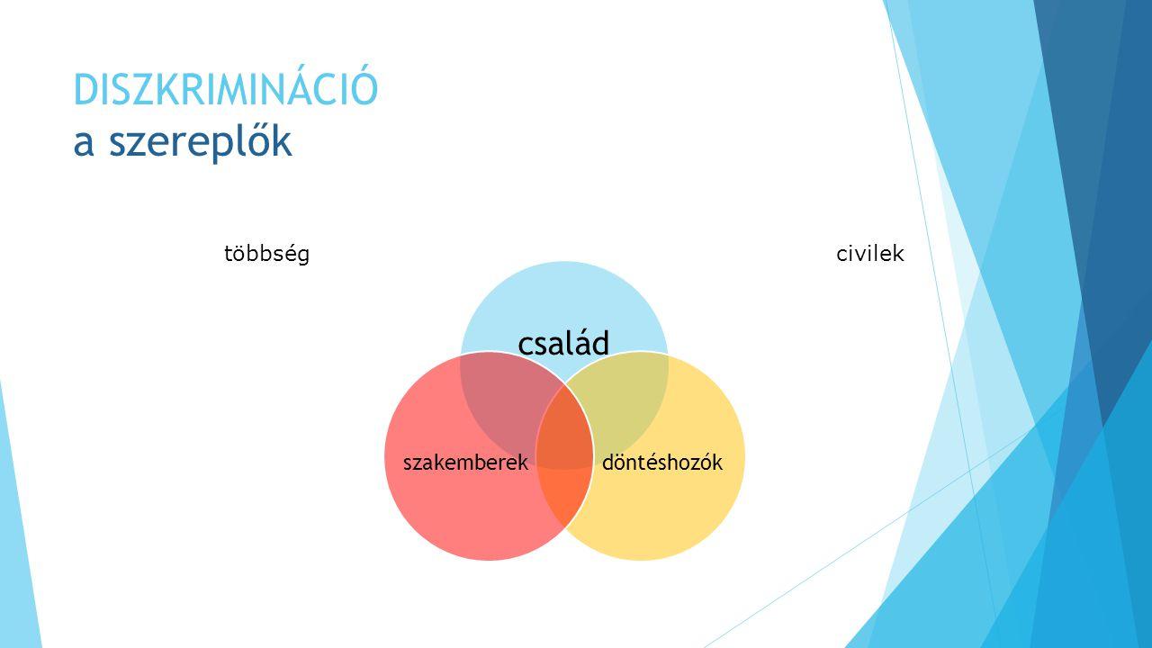 DISZKRIMINÁCIÓ Aktivitás Jelzés, kiállni a jogainkért (hosszú távon az ügy összes szereplőjének hasznos) Kérni és elfogadni segítséget Integrálódni a társadalomba (a leghitelesebb szemléletformálás) MIT TEHETÜNK SZÜLŐKÉNT Sorstárs közösségek létrehozása Informálás Szükségletek felmérése, kommunikálás,kielégítése Közvetítés a szereplők között MIT TEHETÜNK CIVIL SZERVEZETKÉNT