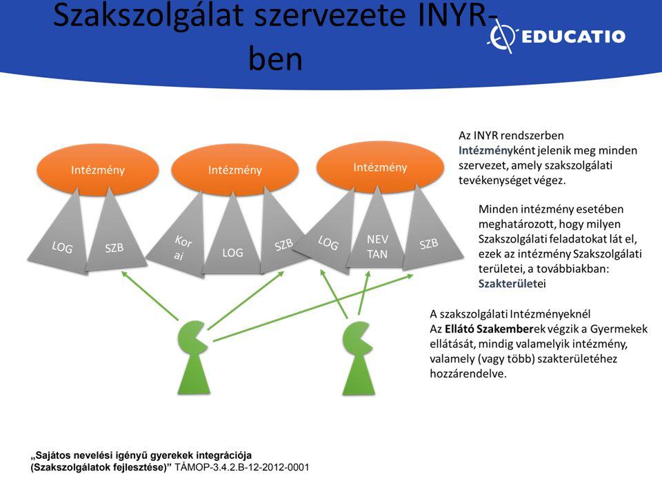 Rendszer elsődleges érintettjei Ellátó szakember = Pedagógiai szakszolgálati ellátási feladataik vannak, amelyekről szeretnének információkat szerezni, vagy amelyet szeretnének a rendszerben adminisztrálni.