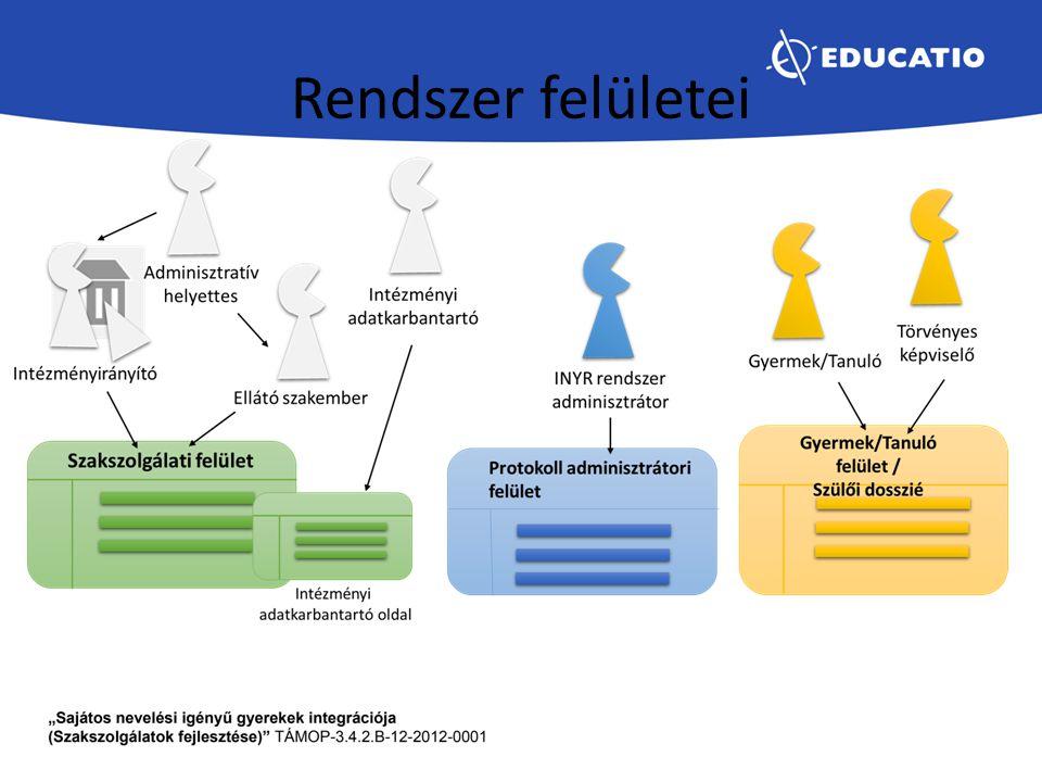 Szakszolgálat építőkövei Tevékenység Szolgáltatási folyamat Gyermek/Tanuló Csoport - Lásd Fogalmak